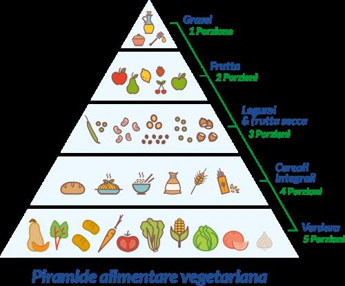 Si a un corretto apporto di nutrienti